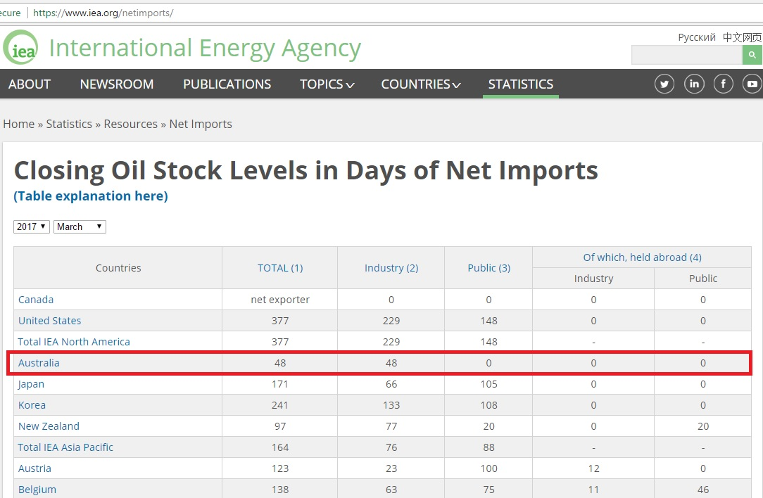 IEA_oil_stock_in_days_of_net_imports_Mar2017