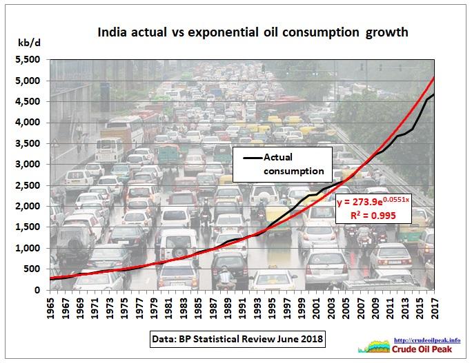 India_actual-exponential_oil-consumption_1965-2018