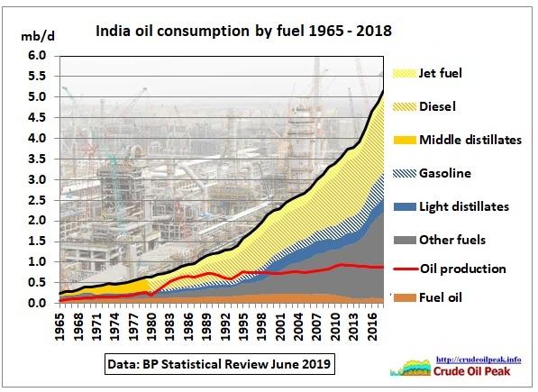 India_fuel_consumption_1965-2018
