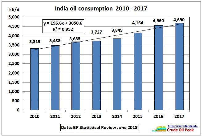 India_oil-consumption_2010-17