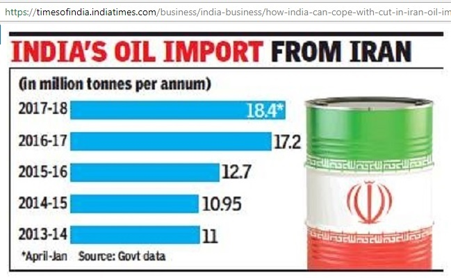 India_oil_imports_from_Iran_2013-18