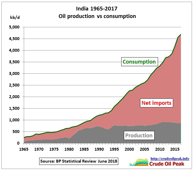 India_oil_production_vs_consumption_1965-2017