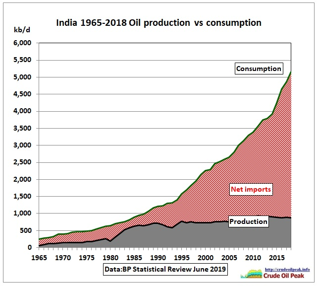 India_oil_production_vs_consumption_1965-2018