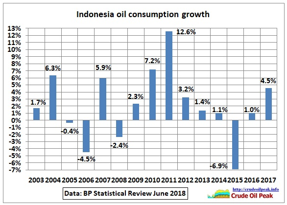 Indonesia_consumption_growth_2003-17