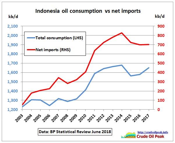 Indonesia_consumption_vs_imports_2003-17