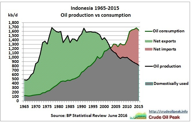 Indonesia_oil_production_vs_consumption_1965-2015