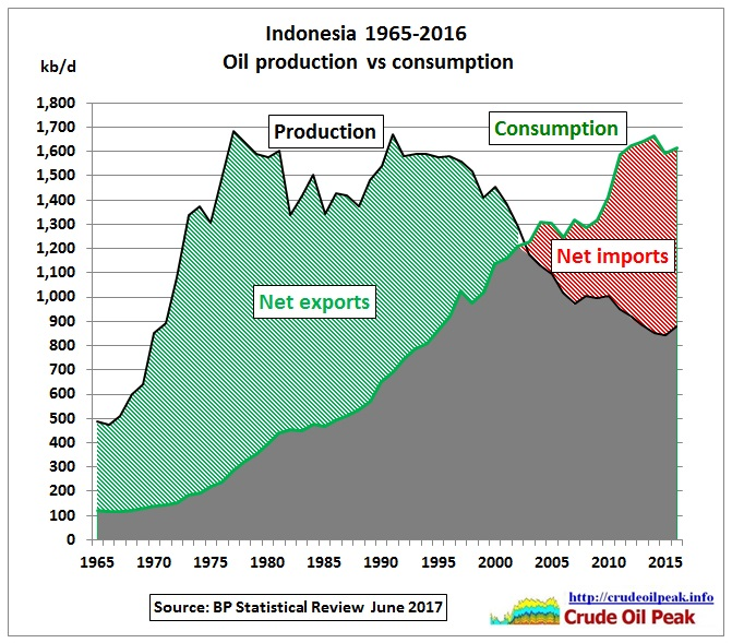Indonesia_oil_production_vs_consumption_1965_2016