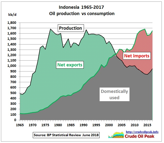 Indonesia_oil_production_vs_consumption_1965_2017