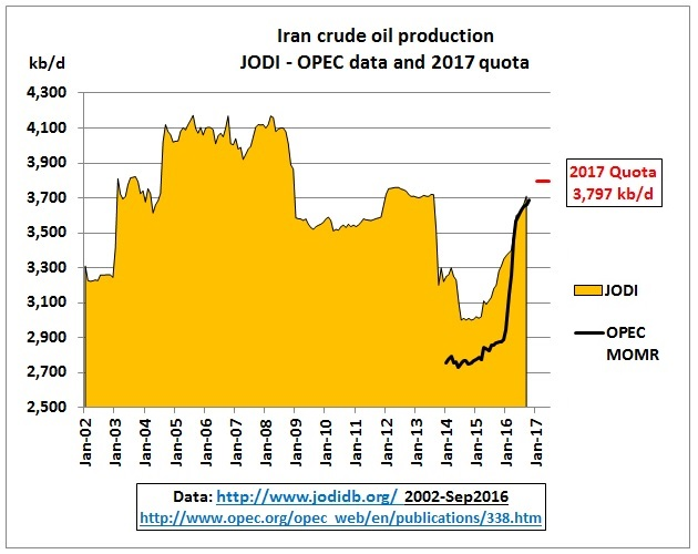 iran_crude_jan2002-quota_june2017