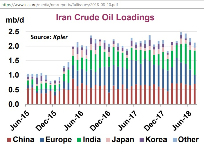 Iran_crude_oil_loadings_Jan2015-Aug2018