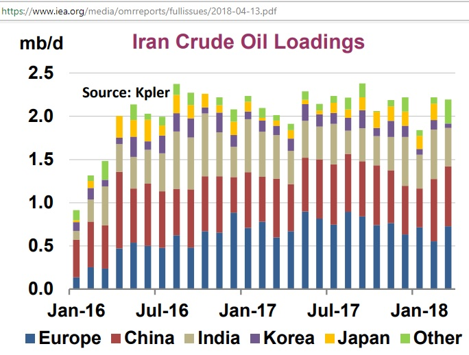Iran_crude_oil_loadings_Jan2016-Mar2018