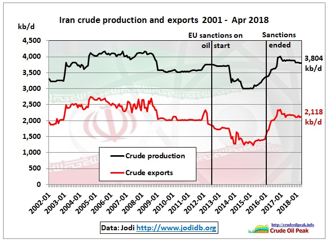 Iran_crude_production-exports_2002-Apr2018