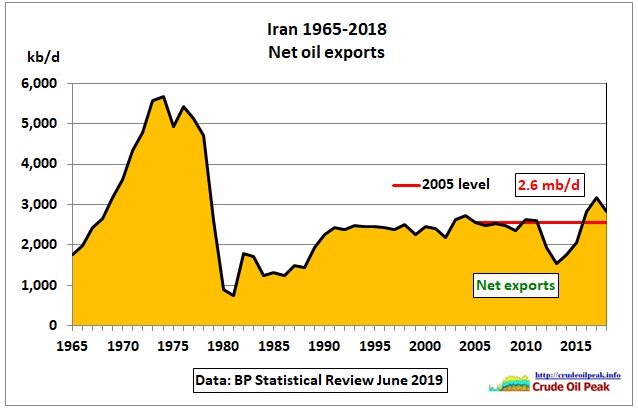 Iran_net-oil-exports_1965-2018