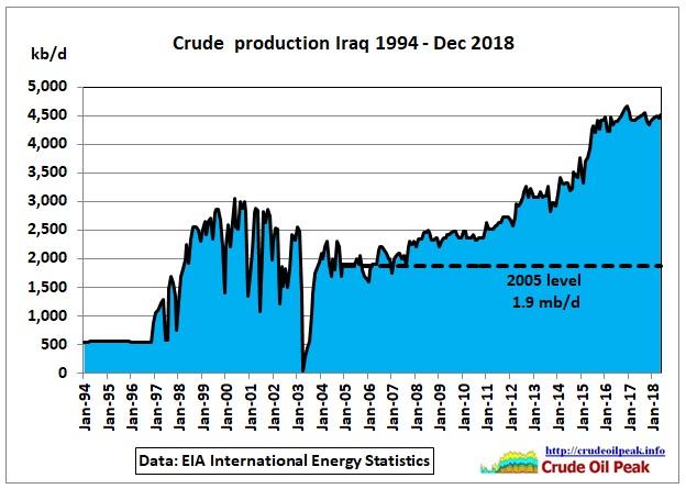 Iraq_1994-Dec2018