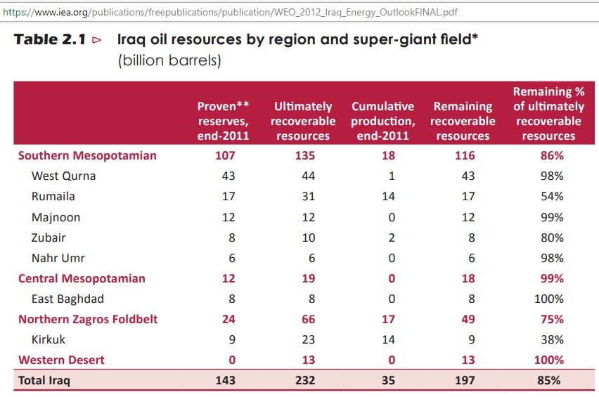Iraq_IEA_2012_reserves_resources