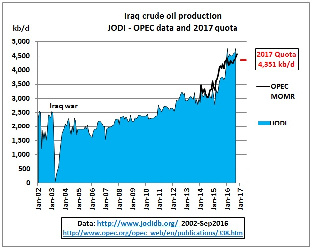 iraq_crude_jan2002-quota_june2017