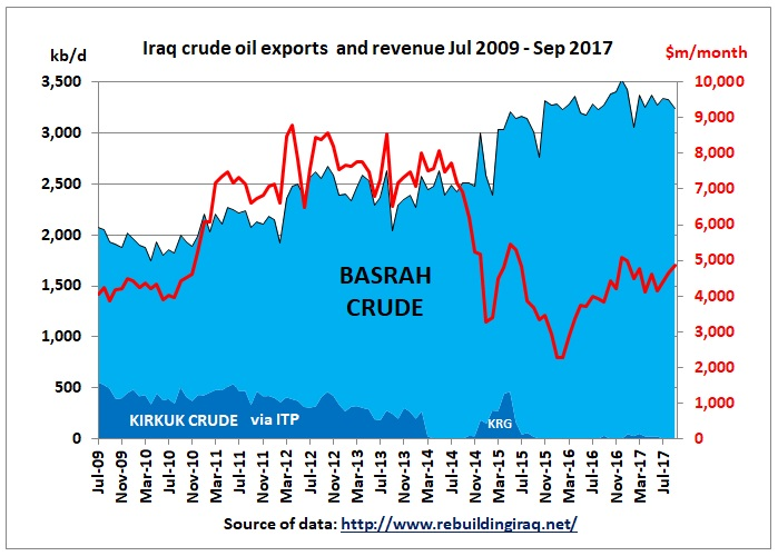 Iraq_crude_oil_exports_Jul2009_Sep2017