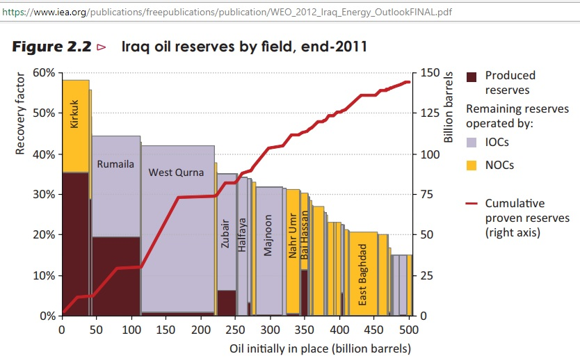 Iraq_oil_reserves_by_field