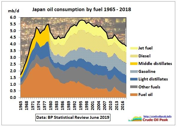 Japan_fuel-consumption_1965-2018