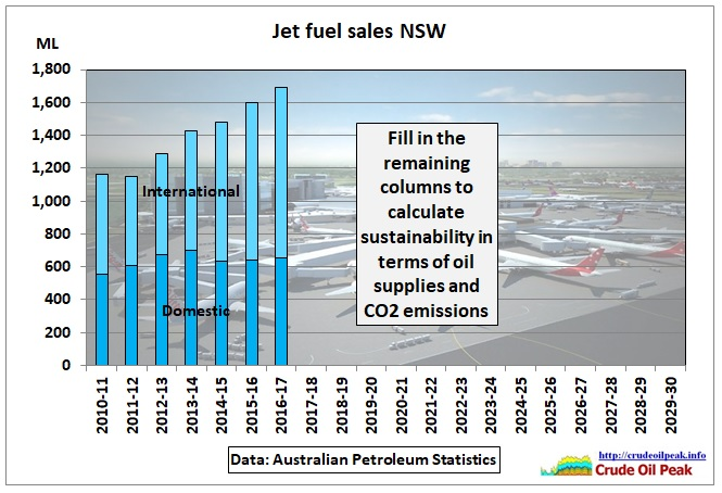 Jet-fuel_Sales_NSW_2010-17-30