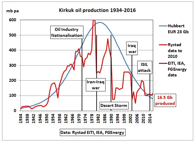 Kirkuk_oil_production_1934-2016_Rystad-Hubbert