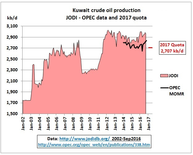 kuwait_crude_jan2002-quota_june2017