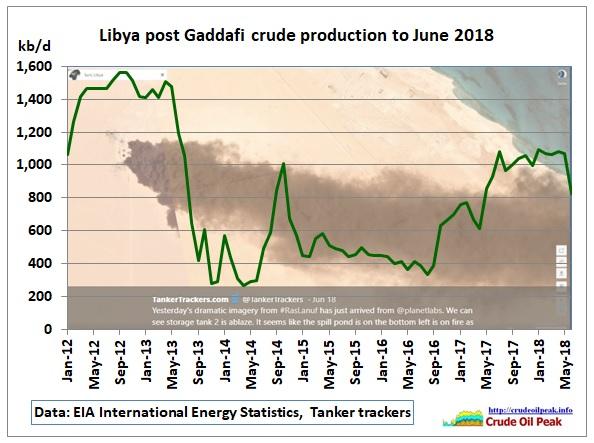 Libya_crude_Jan2012-Jun2018