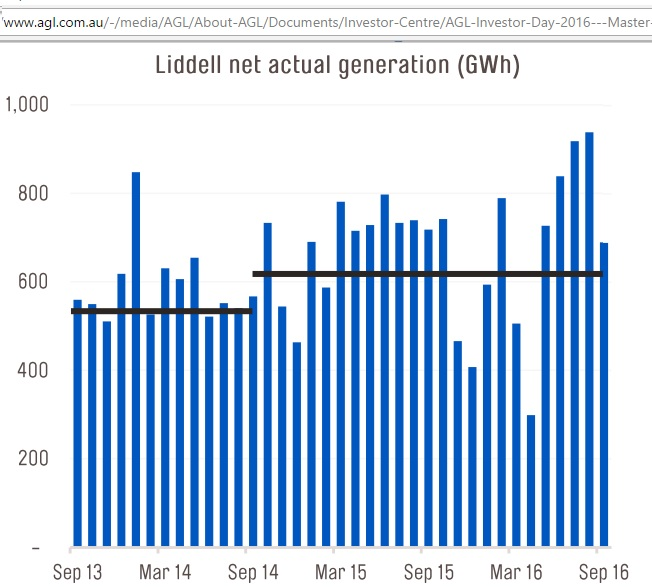 Liddell_net_generation_Sep2013-Sep2016