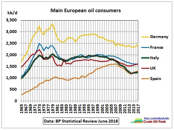 Main_European_oil_consumers_1965-2017