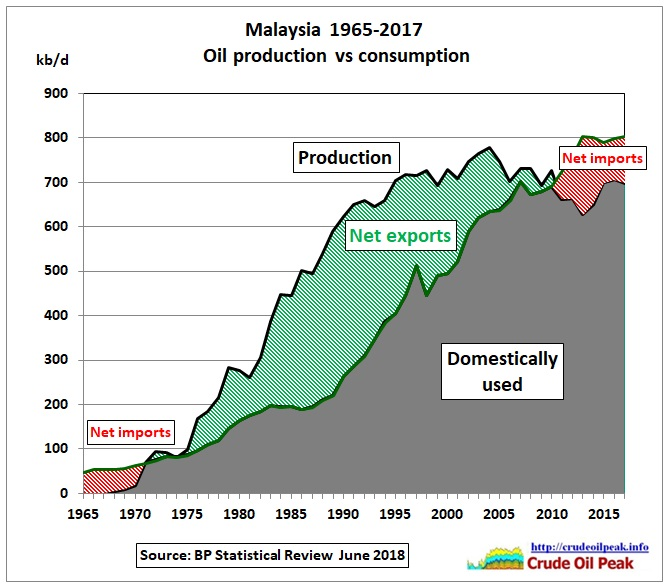 Malaysia_oil_production_vs_consumption_1965_2017