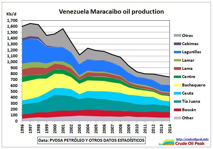 Maracaibo_oil_production_1996-2014