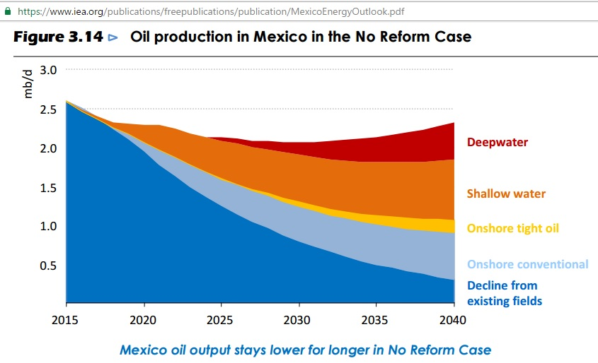 mexico_iea_oil_production_no_reform_2015-2040
