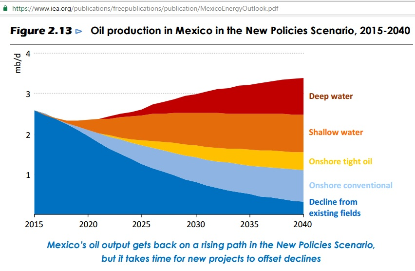 mexico_iea_oil_production_scenerio_2015-2040