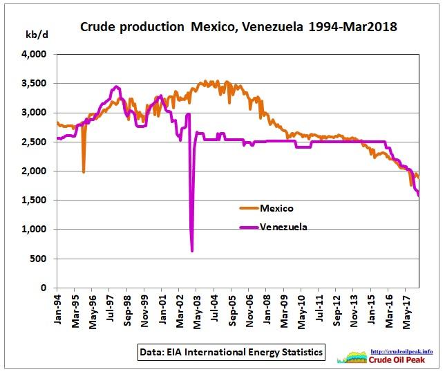 Mexico_Venezuela_crude_Mar2018
