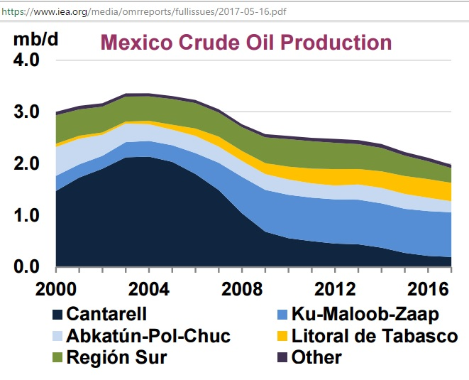 Mexico_crude_production_2000-16