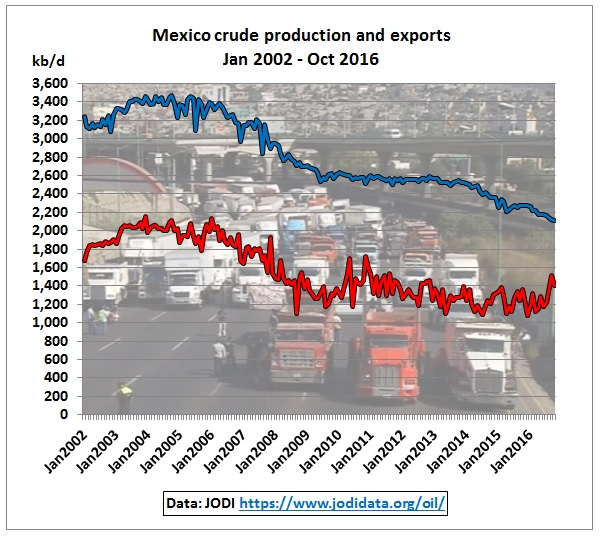 mexico_crude_production_exports_jodi_2002-oct2016