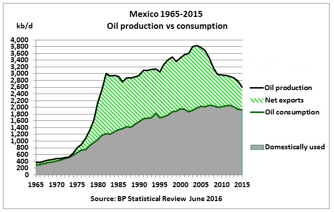 mexico_oil_production_consumption_1965_2015