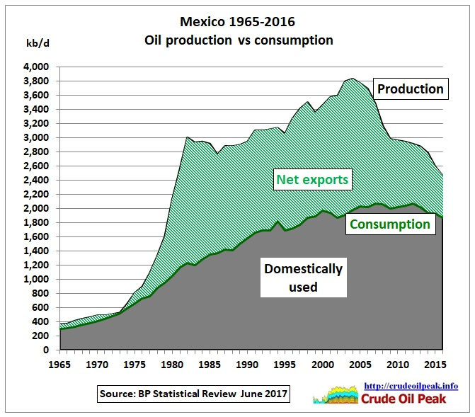Mexico_oil_production_vs_consumption_1965-2016