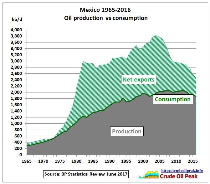 Mexico_oil_production_vs_consumption_1965-2016