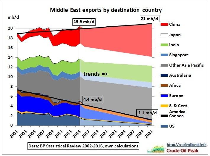 Middle_East_exports_2015_trend_to_2031