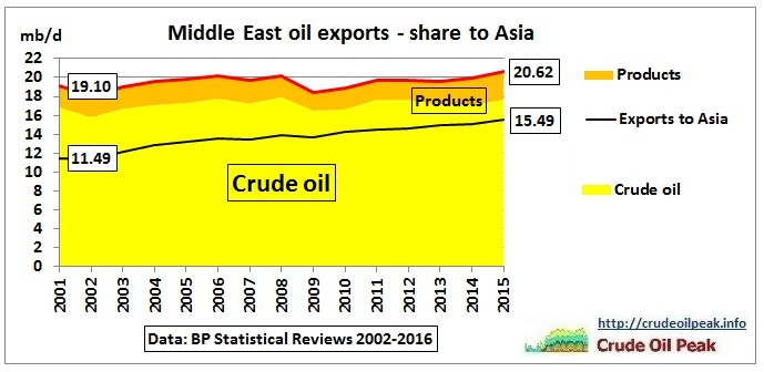 Middle_East_oil_exports_2001-2015_Asia-share