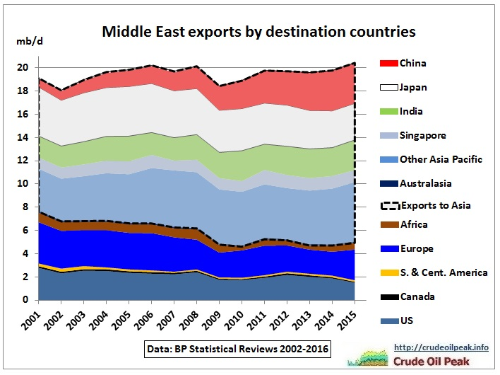 Middle_East_oil_exports_by_destination_2001-2015