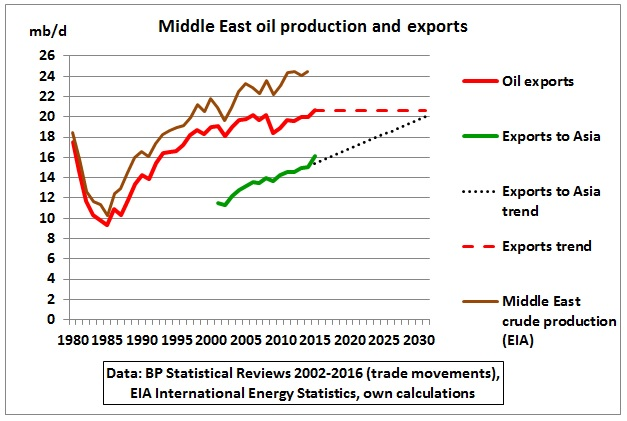 Middle_East_oil_production_and_exports_1980_2031