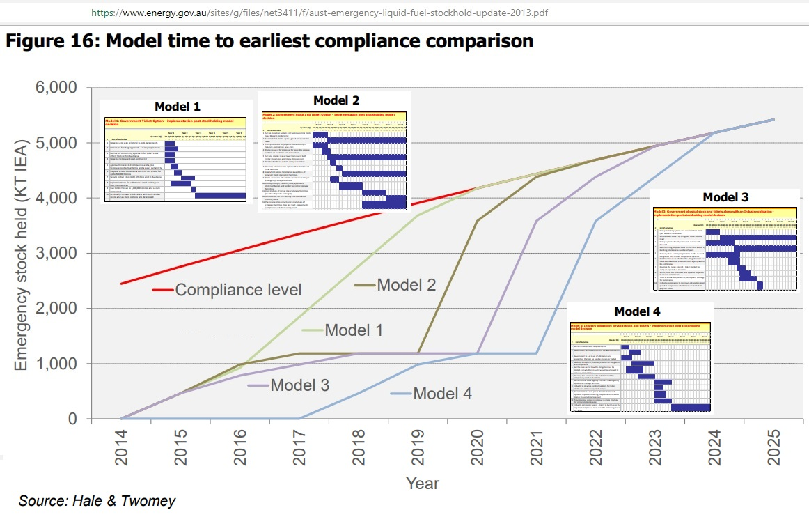 Model_time_to_compliance_2014-25