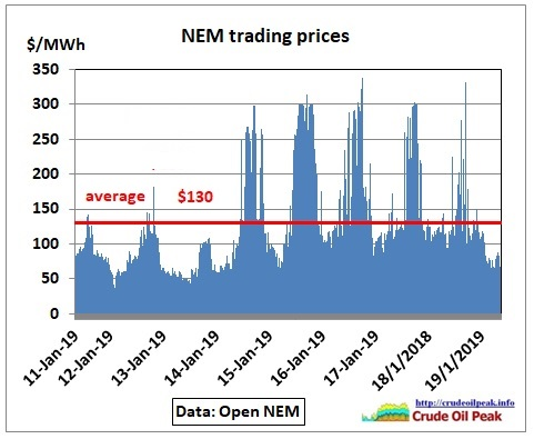 NEM-trading-prices_Jan2019