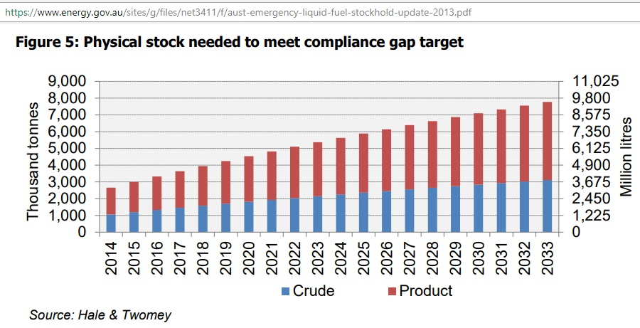NESA_crude-product_stock_requirements_2014-33