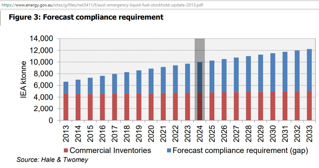 NESA_forecast_IEA_compliance_requirement_2013-33
