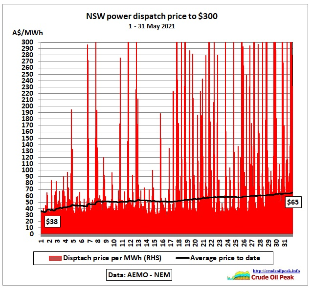 In this 2nd part we analyze the impact of the generator hall explosion on 25 May 2021 in the Callide power plant in Queensland located 85 kms south west of […]