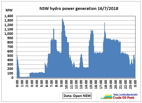 NSW-hydro-power_16Jul2018