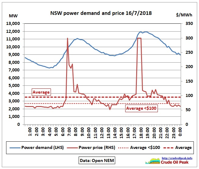 NSW-power-demand-price_16Jul2018